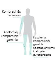 Medicininiai kompresiniai gaminiai